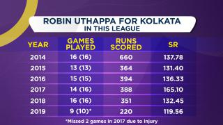 Uthappa might have played his last game in Kolkata colours - Joy Bhattacharjya